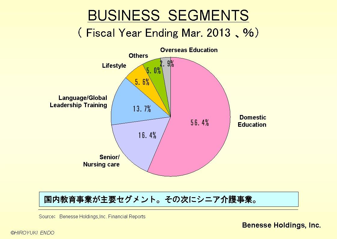 株式会社ベネッセHDのセグメント構成