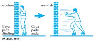 Konsep dan Contoh Soal Hukum III Newton Tentang Gerak