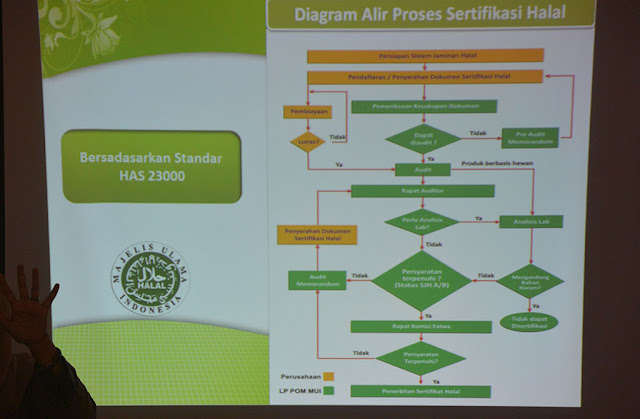 Diagram Alir Proses Sertifikasi Halal MUI