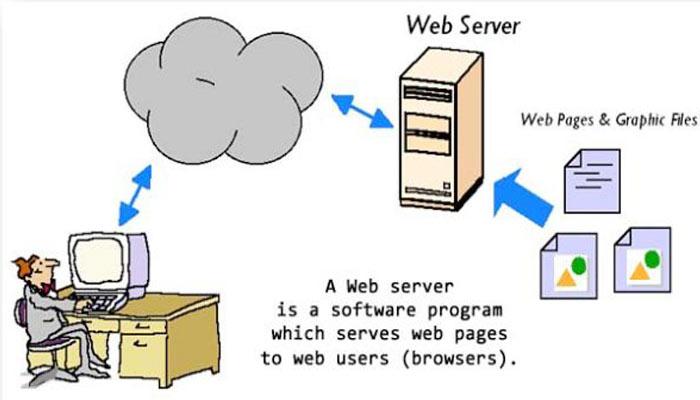 Web Server क्या है