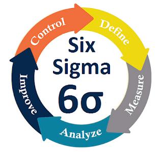 six sigma metodologia dmaic