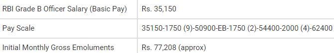 RBI Grade B Salary Job Profile & Career Growth