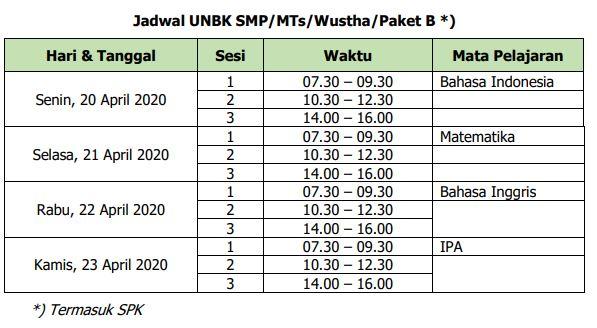 Jadwal UNBK SMP/MTs/Wustha/Paket B *)