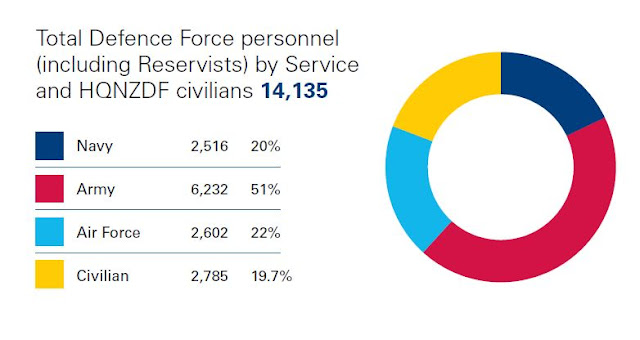 Total Defence Force Personnel by Service Status