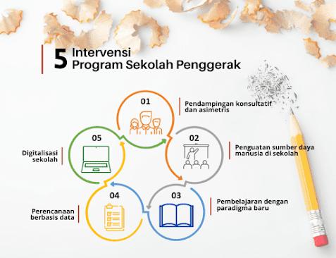 5 intervensi program sekolah penggerak