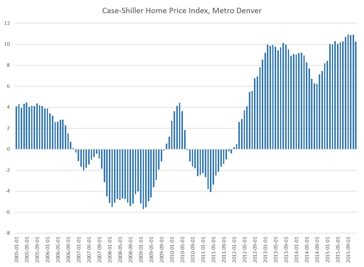 Colorado Economy Journal: Latest Case-Shiller Home Price