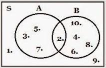 Belajar rumus tentang diagram venn himpunan matematika dengan pengertian diagram venn ccuart Choice Image
