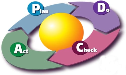 PDCA Cycle, Total Quality Management Process, tqm प्रक्रिया