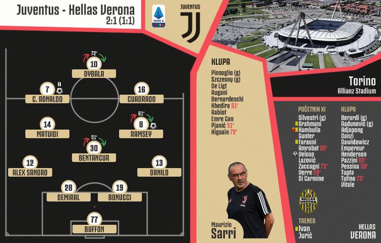 Serie A 2019/20 / 4. kolo / Juventus - Hellas Verona 2:1 (1:1)