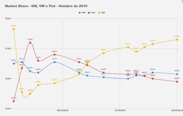Carros e marcas mais vendidos - 2º decêndio de outubro