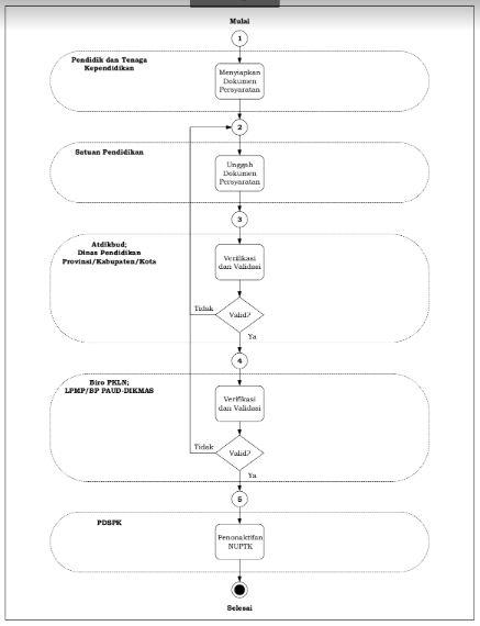 Mekanisme Penonaktifan NUPTK-http://www.librarypendidikan.com/