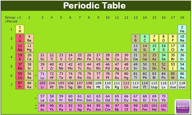 importance of periodic table in chemistry exam - 8 5 X 11 Periodic Table Of Elements