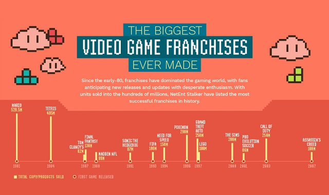 The Biggest Video Game Franchises Ever Made