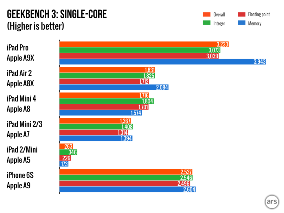 Early iPad Pro Benchmarks [Charts] • JailBreak Resources And