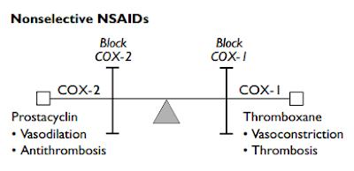 NSAIDs (OAIN) dan Aspirin memperparah serangan asma