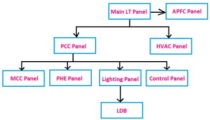 Electrical Panel block diagram