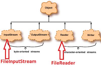 Java File API를 배우는 가장 좋은 방법