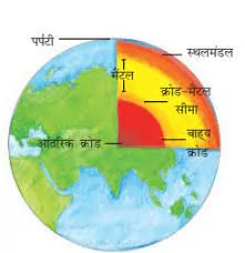 Prithvi ki Aantarik Sanrachna in Hindi