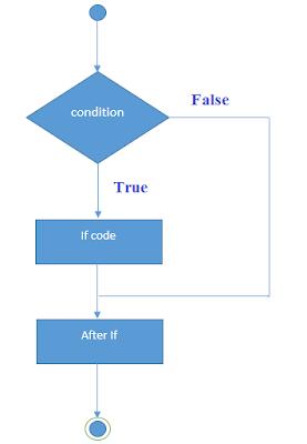 If else Statement in C Programming Language