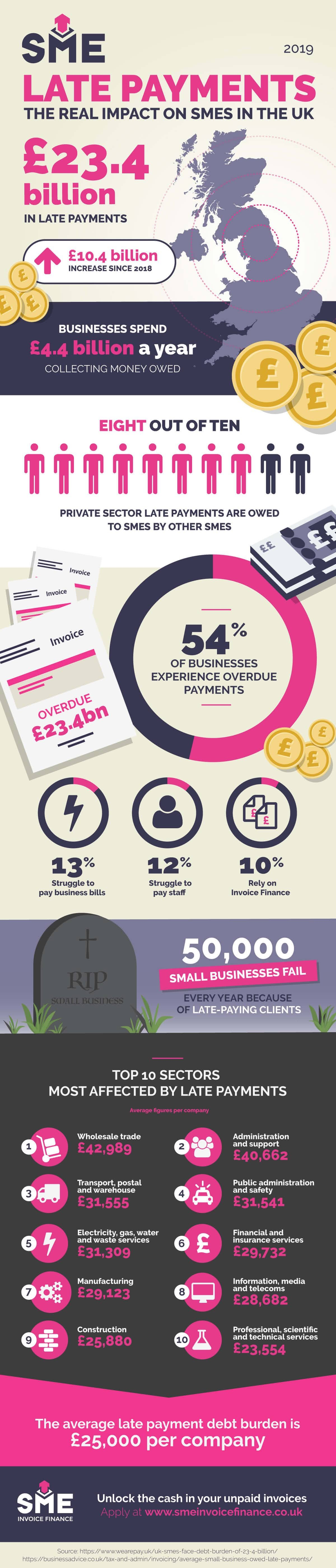 gbp234-billion-owed-to-uk-smes-in-late-payments-infographic