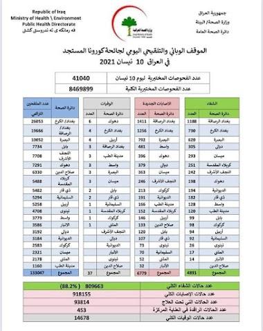 الموقف الوبائي والتلقيحي اليومي لجائحة كورونا في العراق ليوم السبت الموافق ١٠ نيسان ٢٠٢١