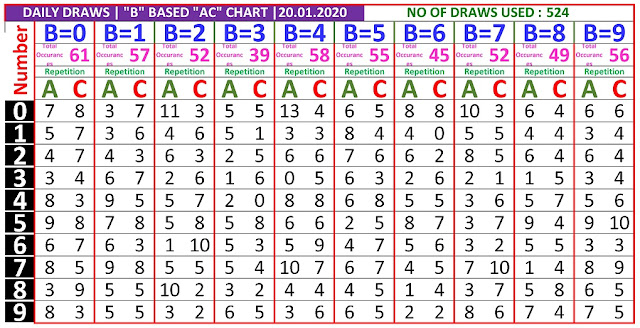 Kerala Lottery Winning Number Daily Tranding And Pending  B based AC chart  on  20.01.2020