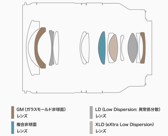Оптическая схема объектива Tamron 17-28mm f/2.8 Di III RXD (A046)