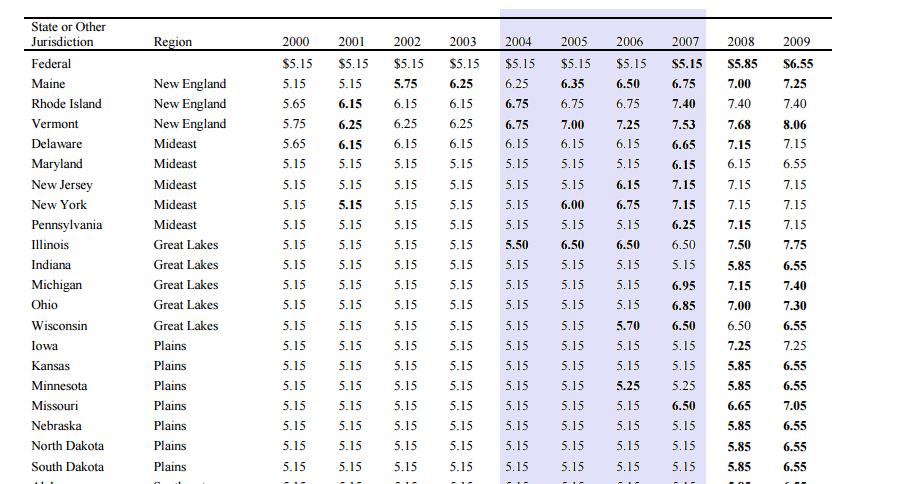 Effect Of Minimum Wage Increase Fast Food