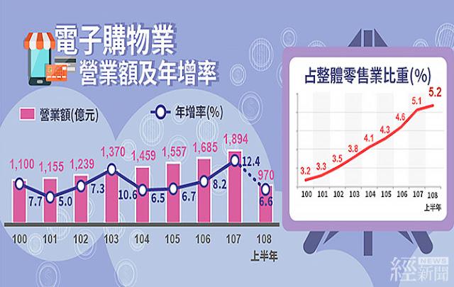 電子購物上半年營收創新高  全年上看2,000億