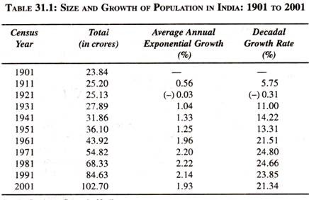 Negative growth in Indian senses