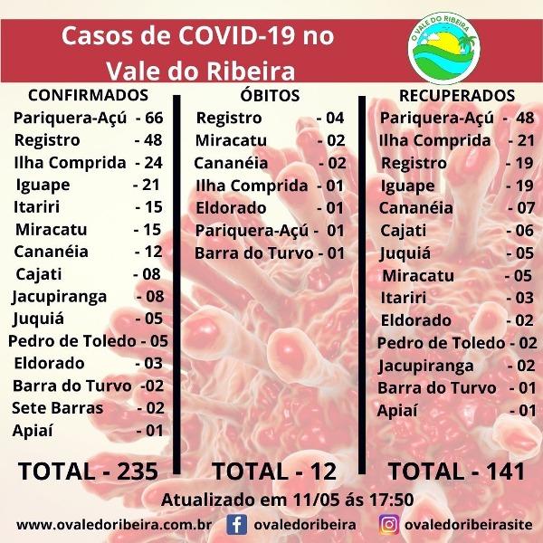 Vale do Ribeira soma 235 casos positivos, 141 recuperados e 12 mortes do Coronavírus - Covid-19