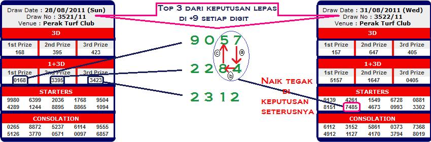 Sistem nombor ekor 4D Malaysia di HACK!