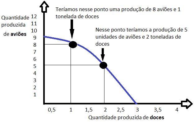 Fronteira de Possibilidade de Produção (FPP)-1