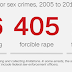 Police officers in the US were charged with more than 400 rapes over a 9-year period (2 Pics)