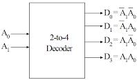 Kelas Informatika - IC Decoder 2 to 4