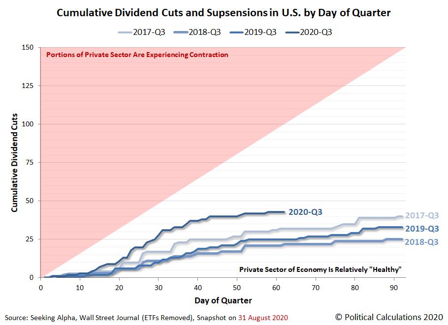 Cumulative Total Dividend Cuts in U.S. by Day of Quarter, 2017-Q3 vs 2018-Q3 vs 2019-Q3 vs 2020-Q3, Snapshot 2020-08-31