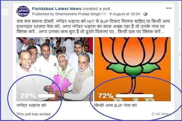 online-poll-nagender-bhadana-bjp-ticket-from-nit-86-vidhansabha-result