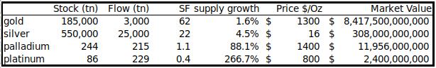 Relaciones de stock a flujo de varios metales