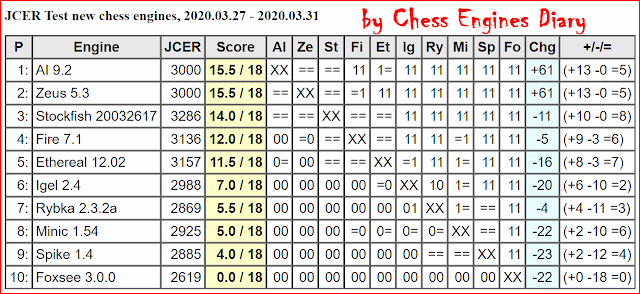 JCER Tournament 2020 - Page 4 2020.03.27.JCERTestnewchessengines