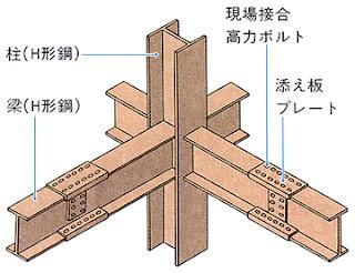【鉄骨造・鋼製橋】Steel structure, steel bridge - Từ vựng tiếng Nhật kết cấu thép, cầu thép (phần 2)