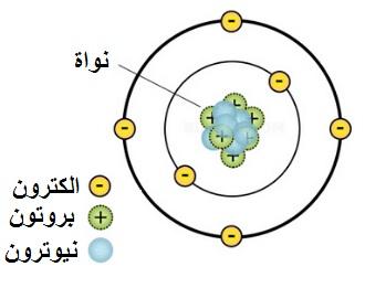 ما هي بنية الذرة ومكوناتها