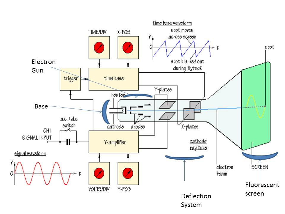 Instrumentation And Control Engineering: 04/01/2011