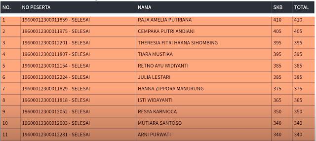 Hasil SKB Sesi 2 CPNS 2019 PROVINSI DKI JAKARTA 22 September