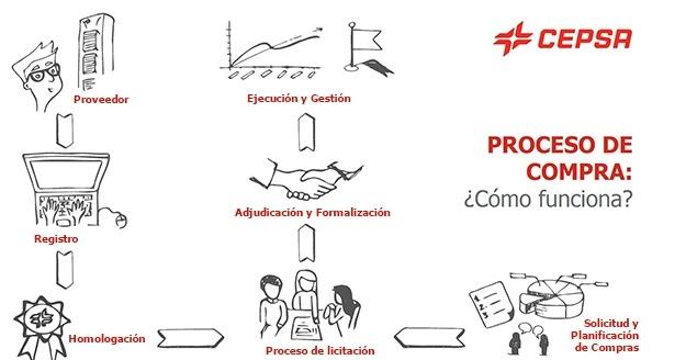 ACT 4 5, TEMA 4 | Logística de aprovisionamiento