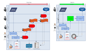 Flow diagram of provisioning data with and without Delphix