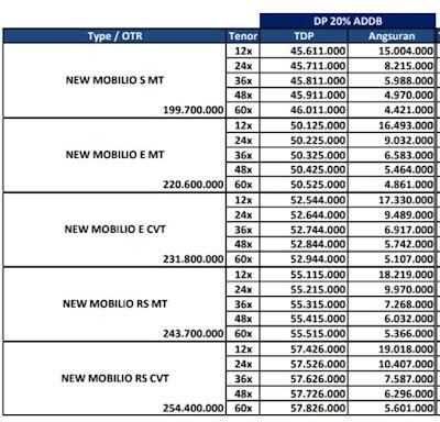 Promo Honda Br-v Paket Kredit Terbaik Dan OTR JABODETABEK