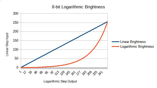 Linear vs Logarithmic Brightness