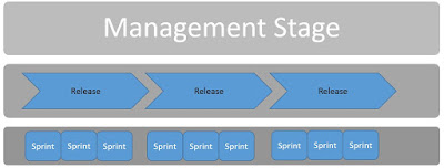 Scrum Sprint and PRINCE2 Stage