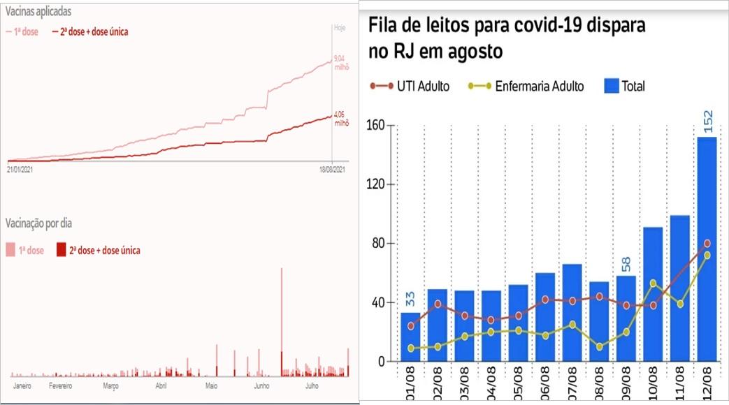 Com a vacina, RJ vê aumento de hospitalizações por covid triplicar em apenas 4 dias