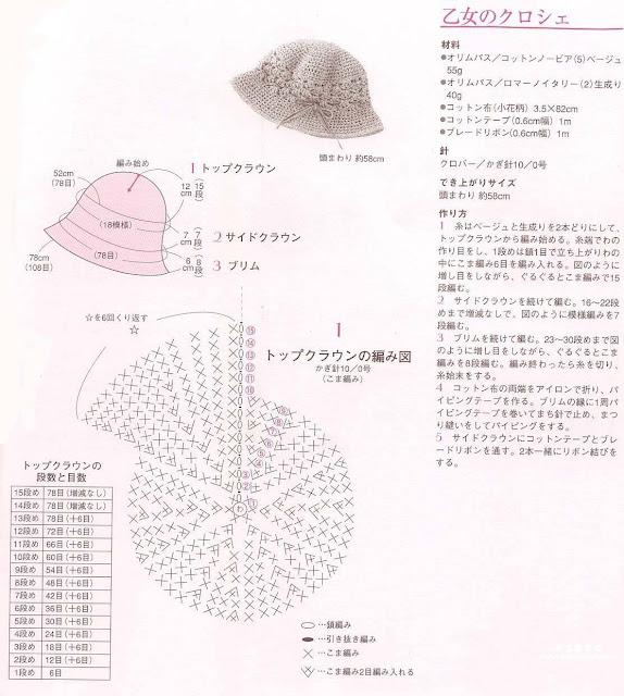 Esquema de sombrero